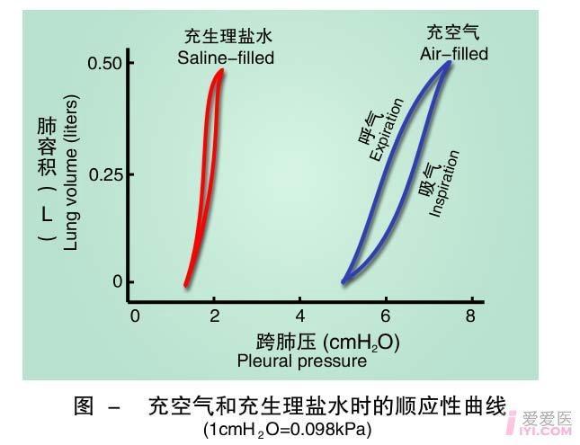 15-充空气和充生理盐水时的顺应性曲线 .jpg