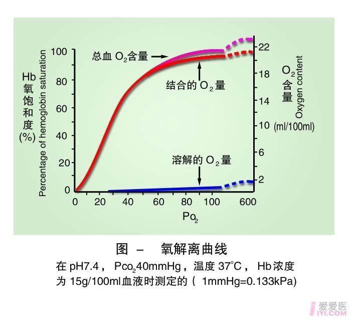 16-氧解离曲线 .jpg