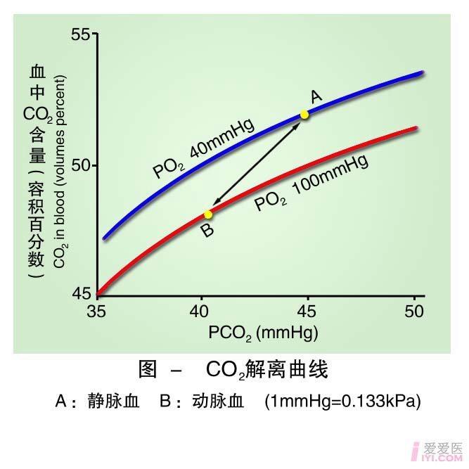 17-CO2解离曲线 .jpg