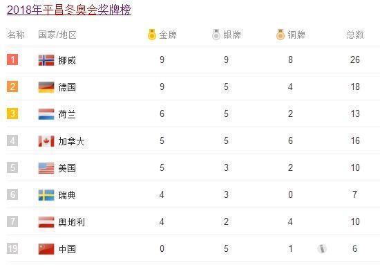 冬奥奖牌榜1.jpg