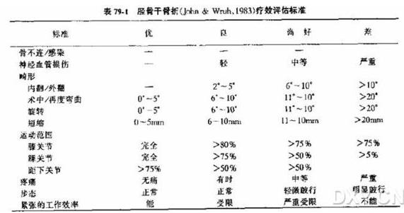 Johner- wruhs 评分(胫骨骨折).PNG